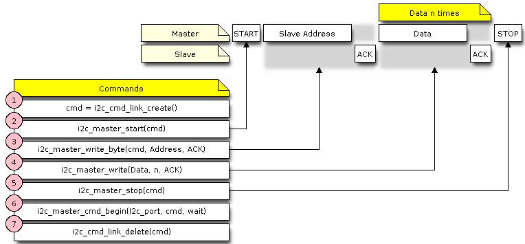 I2C — ESP-IDF Programming Guide v3 0-dev-1474-gf8bda32 documentation